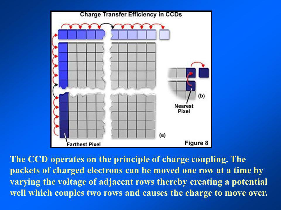 The CCD operates on the principle of charge coupling. The packets of charged electrons can be moved one row at a time by varying the voltage of adjace