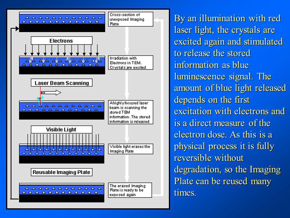 By an illumination with red laser light, the crystals are excited again and stimulated to release the stored information as blue luminescence signal.
