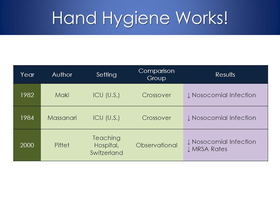 Hand Hygiene Works! YearAuthorSetting Comparison Group Results 1982MakiICU (U.S.)Crossover Nosocomial Infection 1984MassanariICU (U.S.)Crossover Nosoc