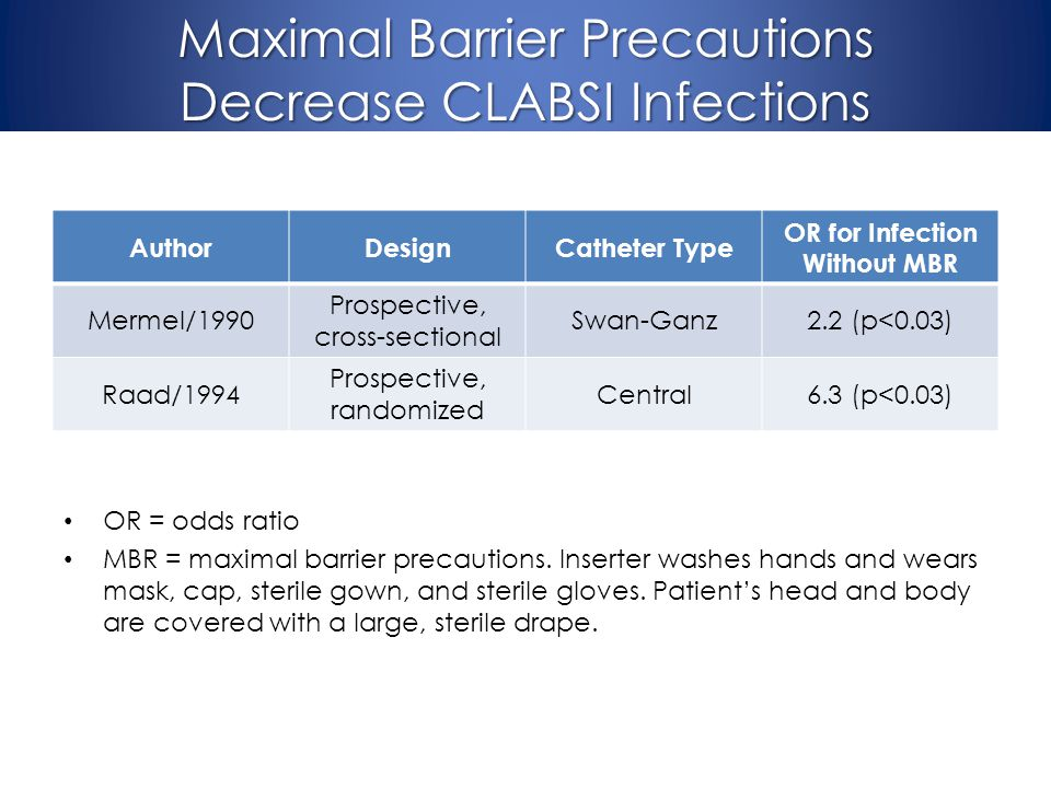 Maximal Barrier Precautions Decrease CLABSI Infections AuthorDesignCatheter Type OR for Infection Without MBR Mermel/1990 Prospective, cross-sectional