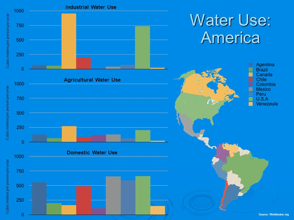 Industrial Water Use Cubic meters per person per year Agricultural Water Use Cubic meters per person per year Domestic Water Use Cubic meters per pers