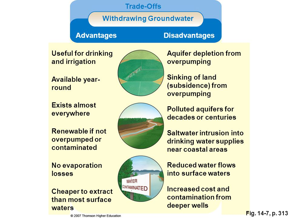 Fig. 14-7, p. 313 Trade-Offs Withdrawing Groundwater AdvantagesDisadvantages Useful for drinking and irrigation Aquifer depletion from overpumping Ava
