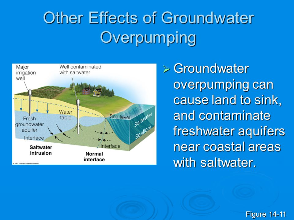 Other Effects of Groundwater Overpumping Groundwater overpumping can cause land to sink, and contaminate freshwater aquifers near coastal areas with s