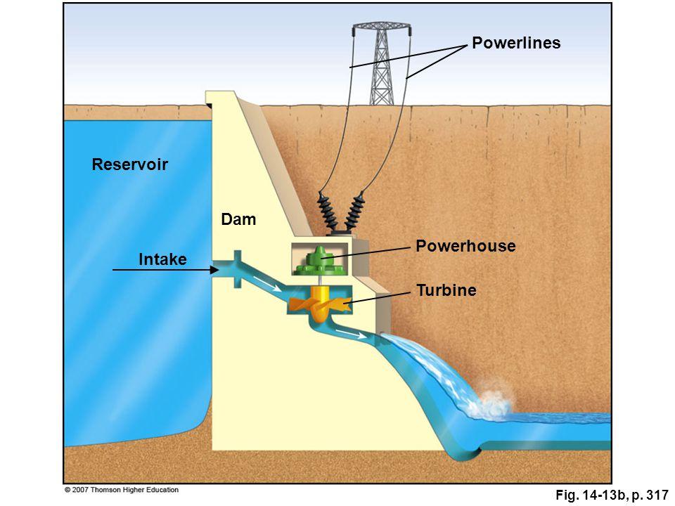 Fig. 14-13b, p. 317 Powerlines Reservoir Dam Powerhouse Intake Turbine