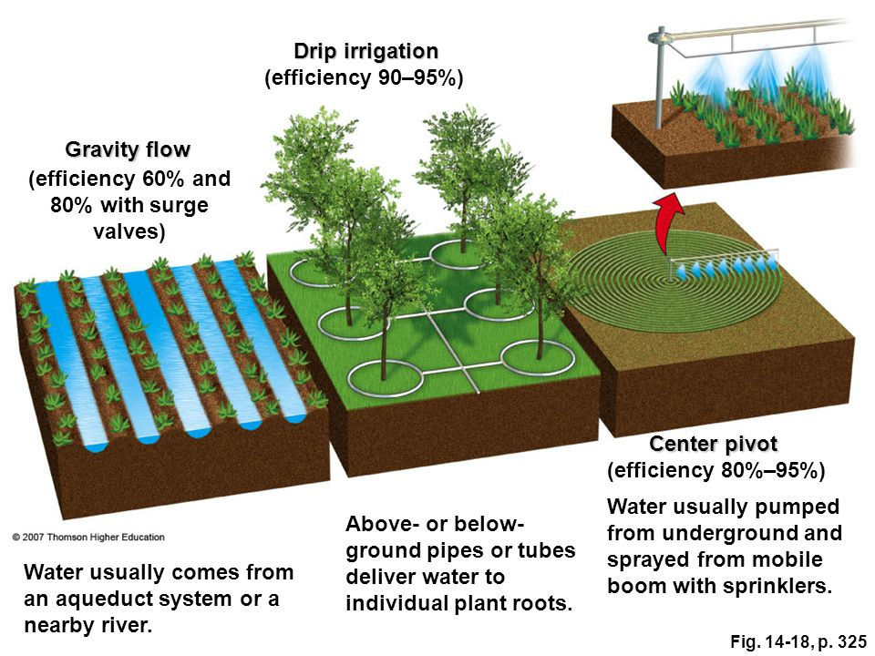 Fig. 14-18, p. 325 Center pivot Drip irrigation Gravity flow (efficiency 60% and 80% with surge valves) Above- or below- ground pipes or tubes deliver