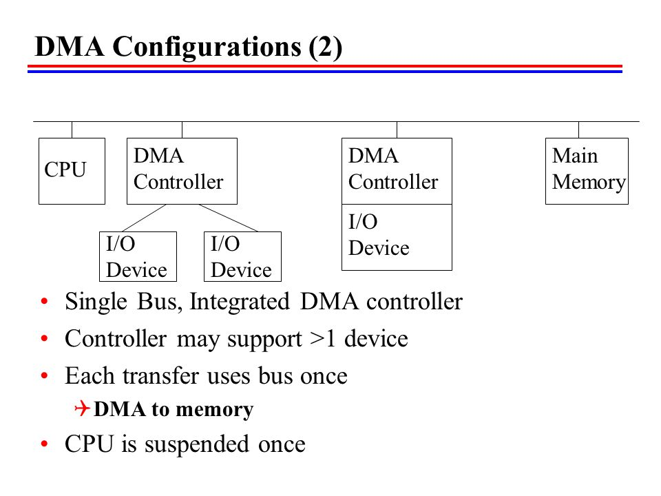 DMA Configurations (2) Single Bus, Integrated DMA controller Controller may support >1 device Each transfer uses bus once DMA to memory CPU is suspend