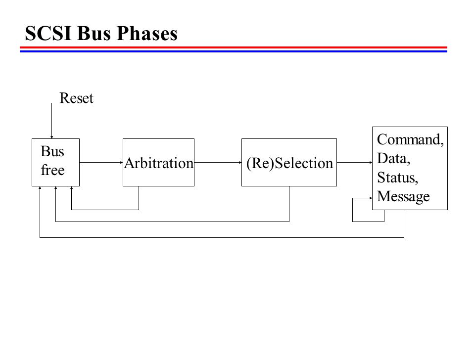 SCSI Bus Phases Arbitration Bus free (Re)Selection Command, Data, Status, Message Reset