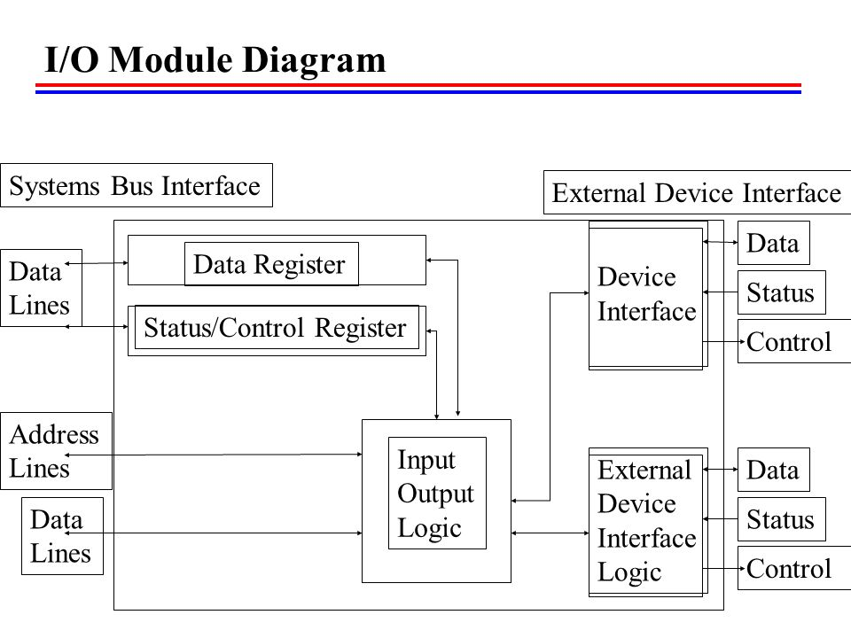 I/O Module Diagram Data Register Status/Control Register External Device Interface Logic External Device Interface Logic Input Output Logic Data Lines