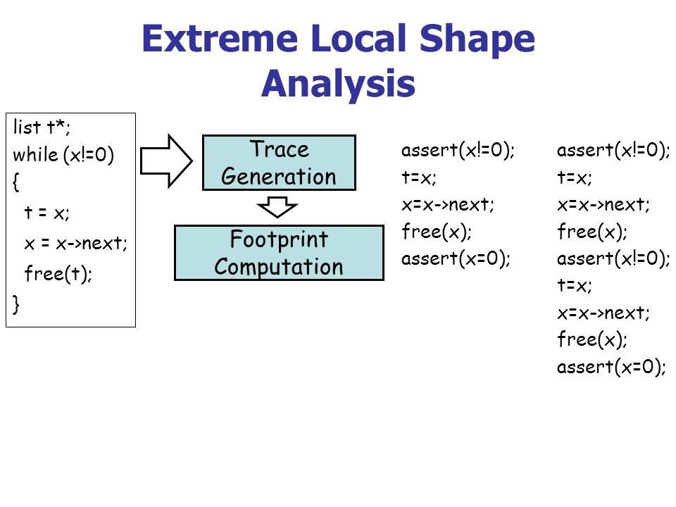 Extreme Local Shape Analysis Trace Generation Footprint Computation list t*; while (x!=0) { t = x; x = x->next; free(t); } assert(x!=0); t=x; x=x->next; free(x); assert(x=0); assert(x!=0); t=x; x=x->next; free(x); assert(x!=0); t=x; x=x->next; free(x); assert(x=0);