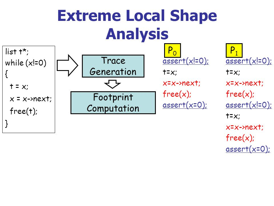 Extreme Local Shape Analysis Trace Generation Footprint Computation list t*; while (x!=0) { t = x; x = x->next; free(t); } assert(x!=0); t=x; x=x->next; free(x); assert(x=0); assert(x!=0); t=x; x=x->next; free(x); assert(x!=0); t=x; x=x->next; free(x); assert(x=0); P0P0 P1P1