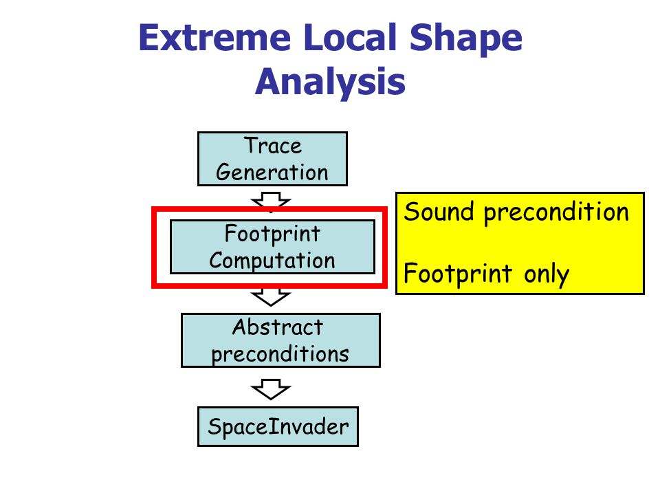 Extreme Local Shape Analysis Trace Generation Footprint Computation Abstract preconditions SpaceInvader Sound precondition Footprint only