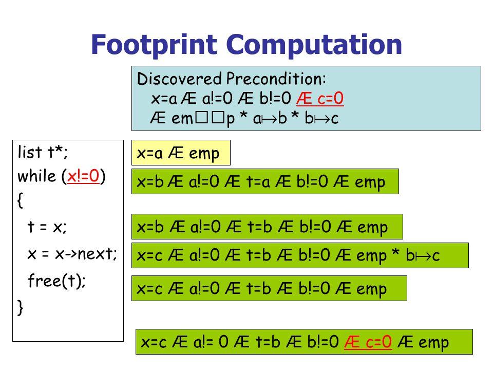 Footprint Computation list t*; while (x!=0) { t = x; x = x->next; free(t); } Discovered Precondition: x=a Æ a!=0 Æ b!=0 Æ c=0 Æ emp * a b * b c x=c Æ