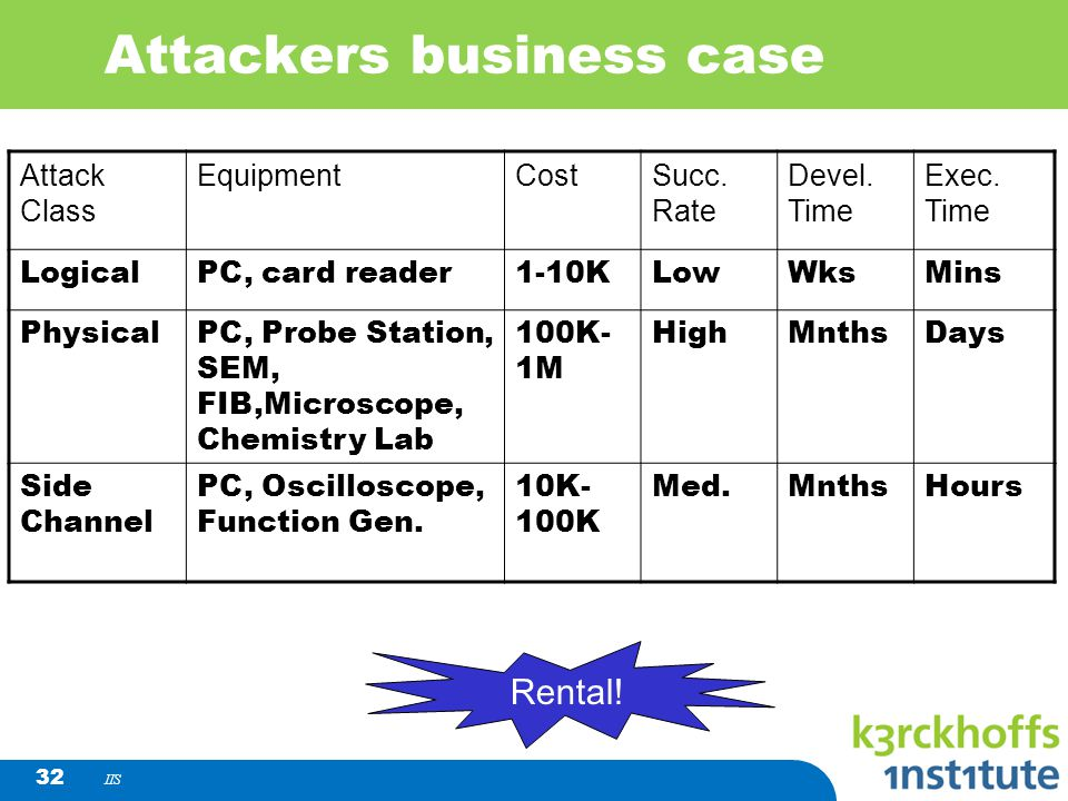 IIS 32 Attackers business case Attack Class EquipmentCostSucc. Rate Devel. Time Exec. Time LogicalPC, card reader1-10KLowWksMins PhysicalPC, Probe Sta