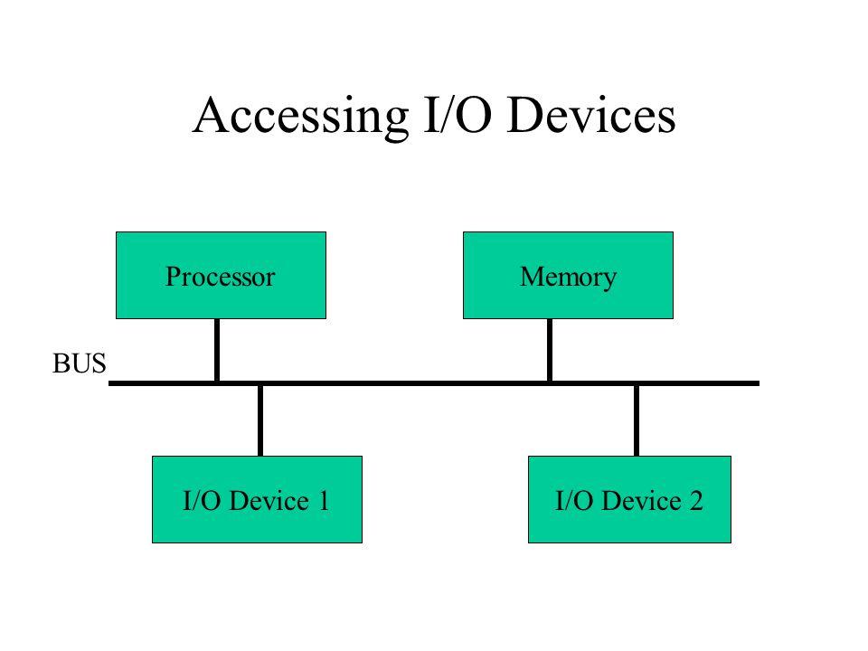 Accessing I/O Devices I/O Device 1I/O Device 2 ProcessorMemory BUS