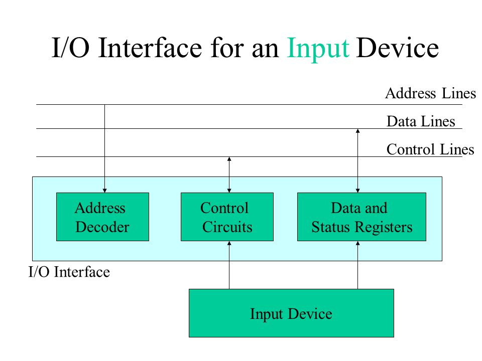 I/O Interface for an Input Device Address Decoder Control Circuits Data and Status Registers Input Device Address Lines Data Lines Control Lines I/O I