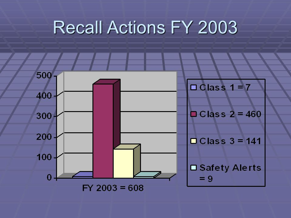 Recall Actions FY 2002