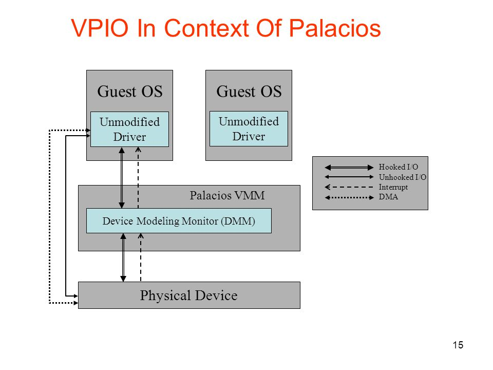 15 Guest OS Unmodified Driver Device Modeling Monitor (DMM) Physical Device Palacios VMM Hooked I/O Unhooked I/O Interrupt DMA Guest OS Unmodified Driver VPIO In Context Of Palacios