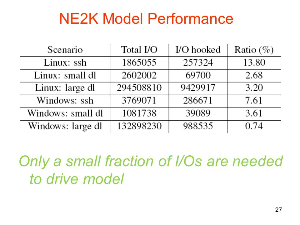 27 NE2K Model Performance 27 Only a small fraction of I/Os are needed to drive model