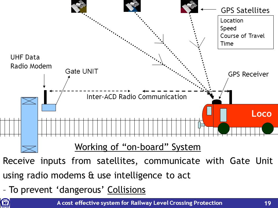 A cost effective system for Railway Level Crossing Protection 19 GPS Satellites UHF Data Radio Modem GPS Receiver Working of on-board System Receive i