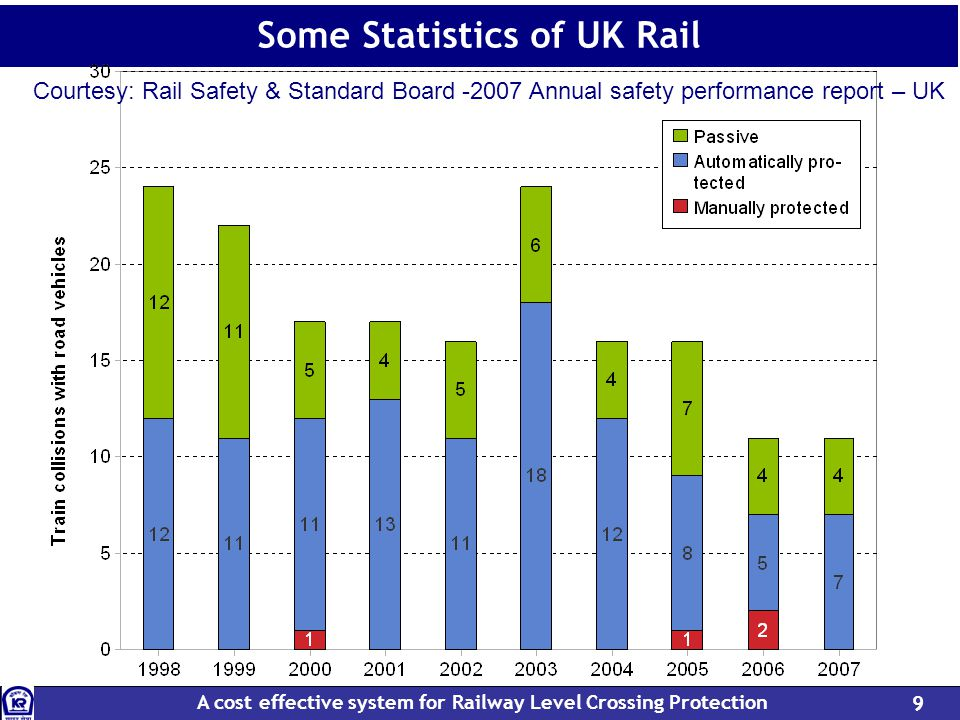 A cost effective system for Railway Level Crossing Protection 9 Some Statistics of UK Rail Courtesy: Rail Safety & Standard Board -2007 Annual safety performance report – UK