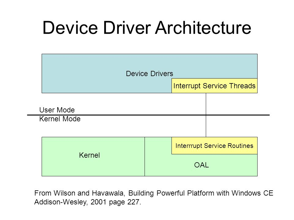 Stream-Interface Allow accesses to an array of devices through basic file I/O interfaces –Often used for installable devices –The device manager (DM) manages stream- interface drivers DM operates as its own process –Device driver DLLs are mapped into the address space