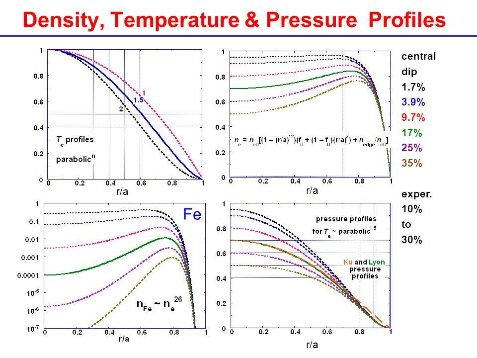Density, Temperature & Pressure Profiles r/a central dip 1.7% 3.9% 9.7% 17% 25% 35% exper.