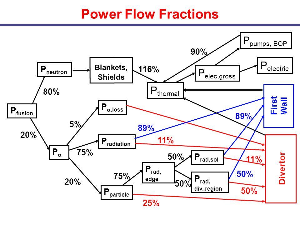 Power Flow Fractions P fusion P neutron P P,loss Divertor First Wall P radiation P particle 80% 20% P rad, div.