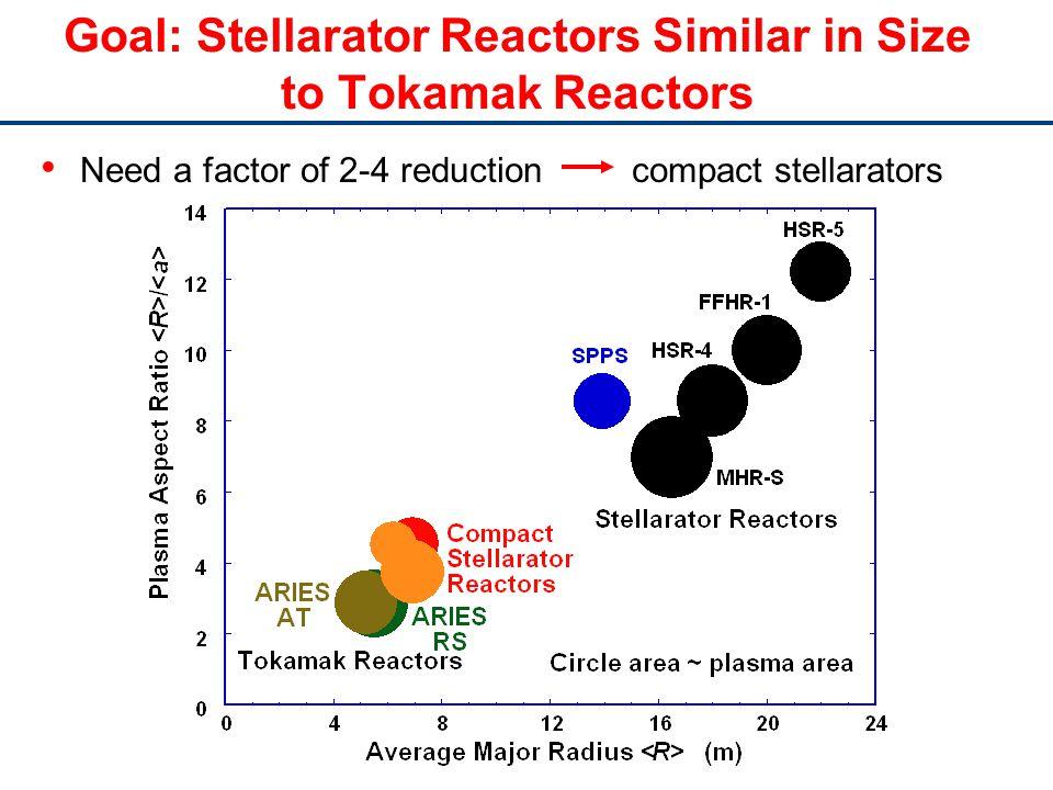 Goal: Stellarator Reactors Similar in Size to Tokamak Reactors Need a factor of 2-4 reduction compact stellarators