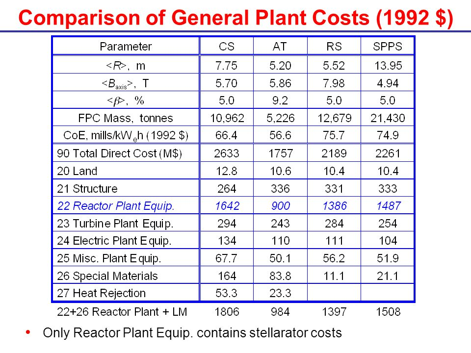 Comparison of General Plant Costs (1992 $) Only Reactor Plant Equip. contains stellarator costs