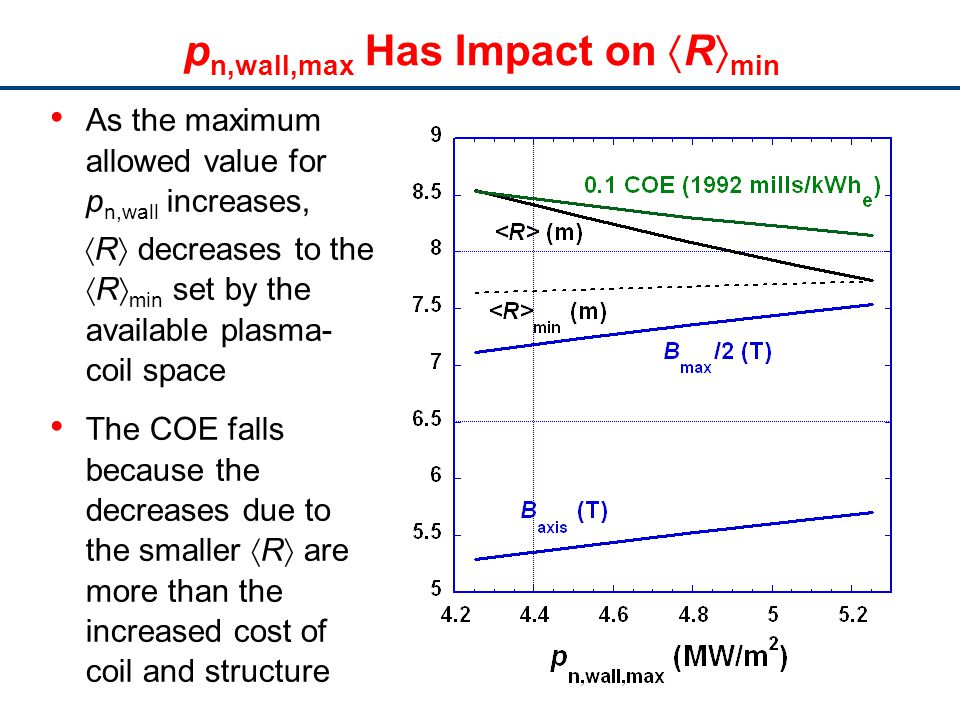 p n,wall,max Has Impact on R min As the maximum allowed value for p n,wall increases, R decreases to the R min set by the available plasma- coil space The COE falls because the decreases due to the smaller R are more than the increased cost of coil and structure