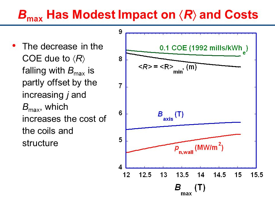 B max Has Modest Impact on R and Costs The decrease in the COE due to R falling with B max is partly offset by the increasing j and B max, which increases the cost of the coils and structure