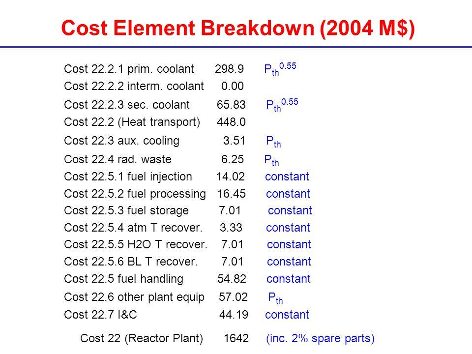 Cost Element Breakdown (2004 M$) Cost 22.2.1 prim.