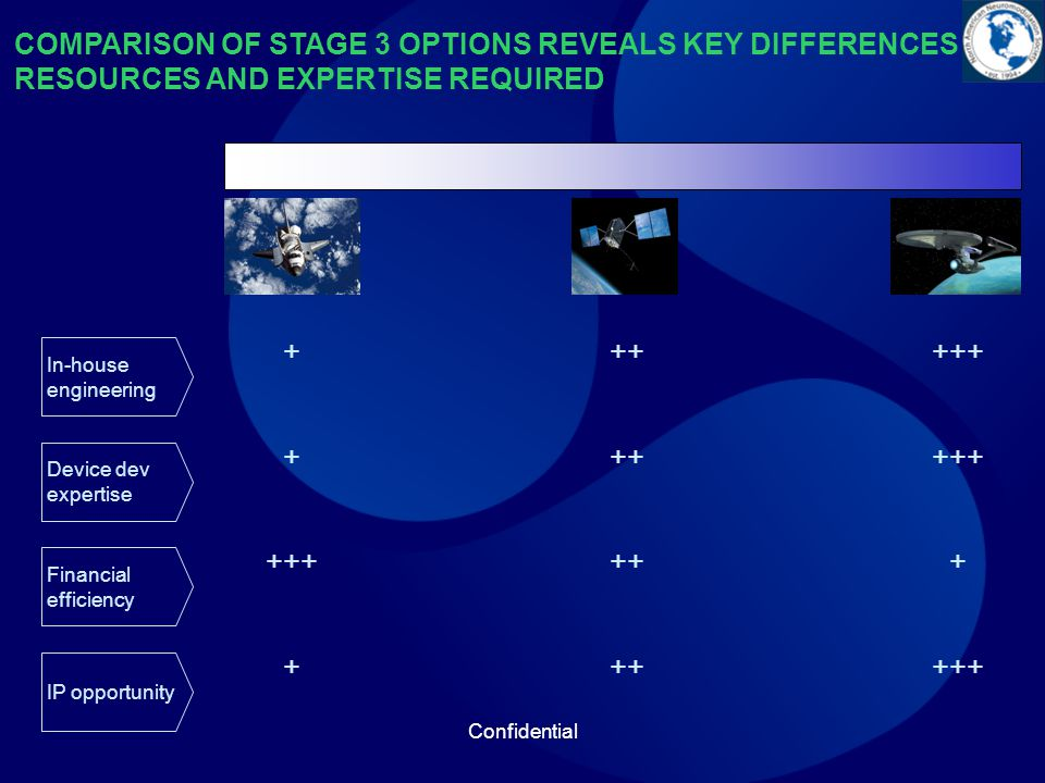 Confidential COMPARISON OF STAGE 3 OPTIONS REVEALS KEY DIFFERENCES RESOURCES AND EXPERTISE REQUIRED In-house engineering Device dev expertise Financial efficiency IP opportunity
