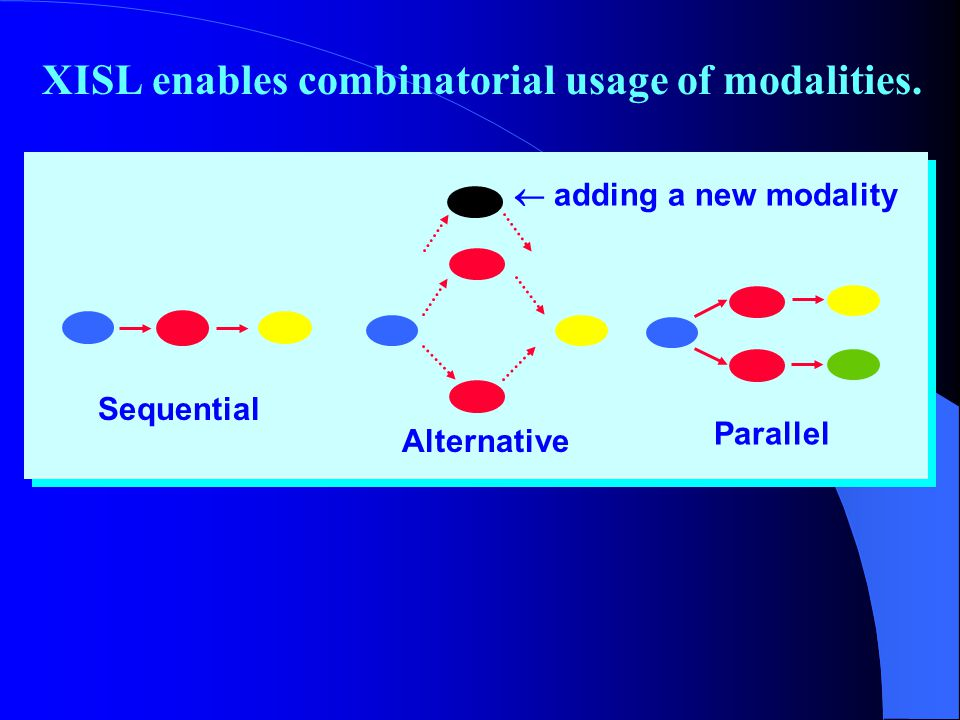 XISL enables combinatorial usage of modalities.