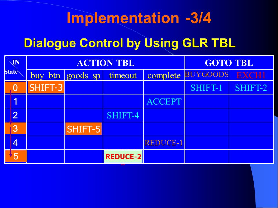 Dialogue Control by Using GLR TBL REDUCE- 2 REDUCE-1 SHIFT-5 SHIFT-4 ACCEPT SHIFT-2SHIFT-1SHIFT-3 EXCH1 BUYGOODS completetimeoutgoods_spbuy_btn GOTO TBLACTION TBL IN State SHIFT-3 SHIFT-5 REDUCE-2 Implementation -3/4