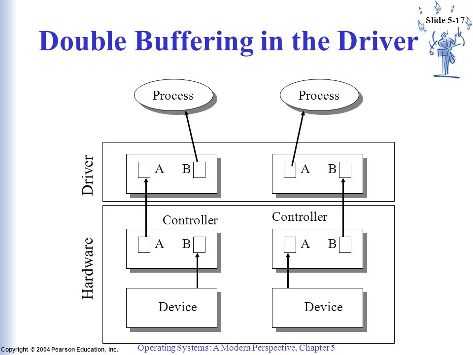 Slide 5-17 Copyright © 2004 Pearson Education, Inc. Operating Systems: A Modern Perspective, Chapter 5 Double Buffering in the Driver Process Controll