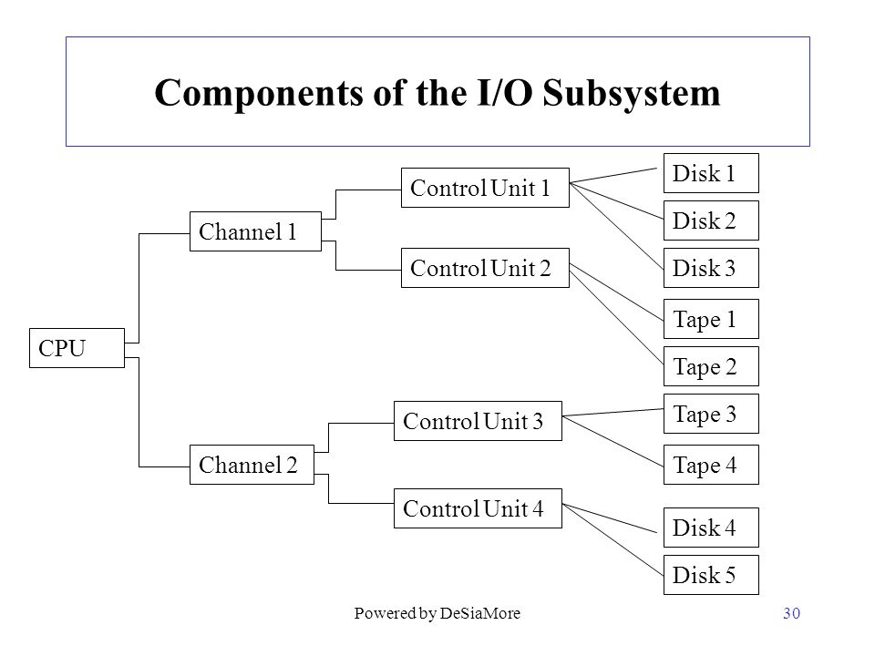 Components of the I/O Subsystem 30 CPU Channel 1 Control Unit 1 Channel 2 Control Unit 2 Control Unit 3 Control Unit 4 Disk 1 Disk 2 Disk 3 Tape 1 Tap