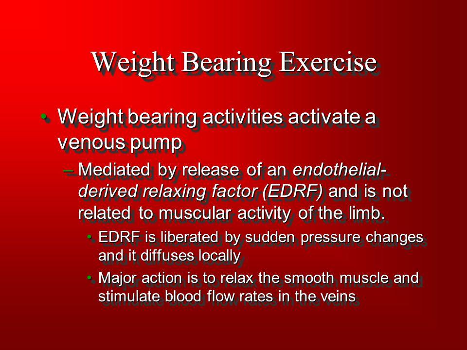 Weight Bearing Exercise Weight bearing activities activate a venous pumpWeight bearing activities activate a venous pump –Mediated by release of an en