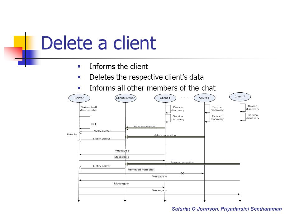 Delete a client Informs the client Deletes the respective clients data Informs all other members of the chat Safuriat O Johnson, Priyadarsini Seetharaman