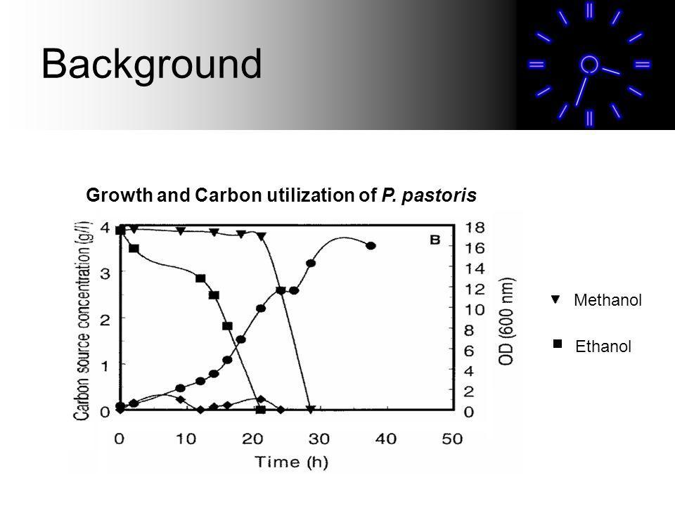 Growth and Carbon utilization of P. pastoris Methanol Ethanol
