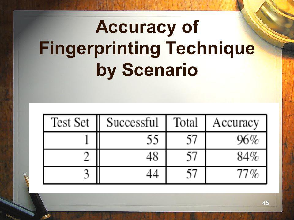 45 Accuracy of Fingerprinting Technique by Scenario