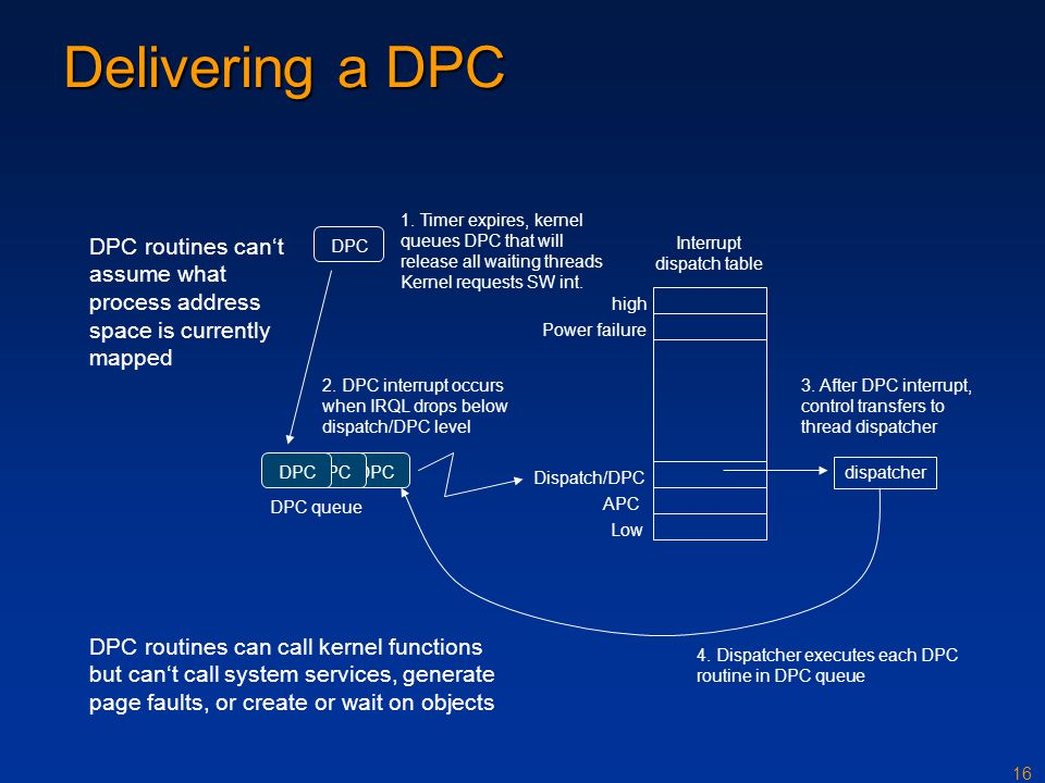 16 DPC Delivering a DPC DPC routines can call kernel functions but cant call system services, generate page faults, or create or wait on objects DPC r