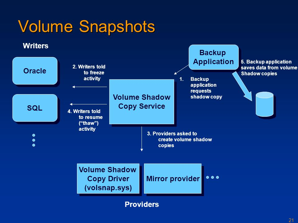 21 Volume Shadow Copy Driver (volsnap.sys) Volume Shadow Copy Driver (volsnap.sys) Mirror provider Oracle SQL Volume Shadow Copy Service Volume Shadow Copy Service Backup Application Backup Application 1.