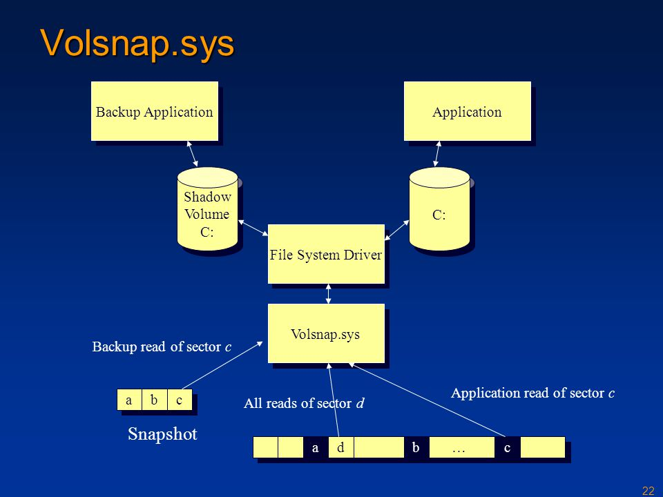 22 Volsnap.sys File System Driver Volsnap.sys abc ad…bc Backup read of sector c Snapshot Backup Application Application Shadow Volume C: Application r