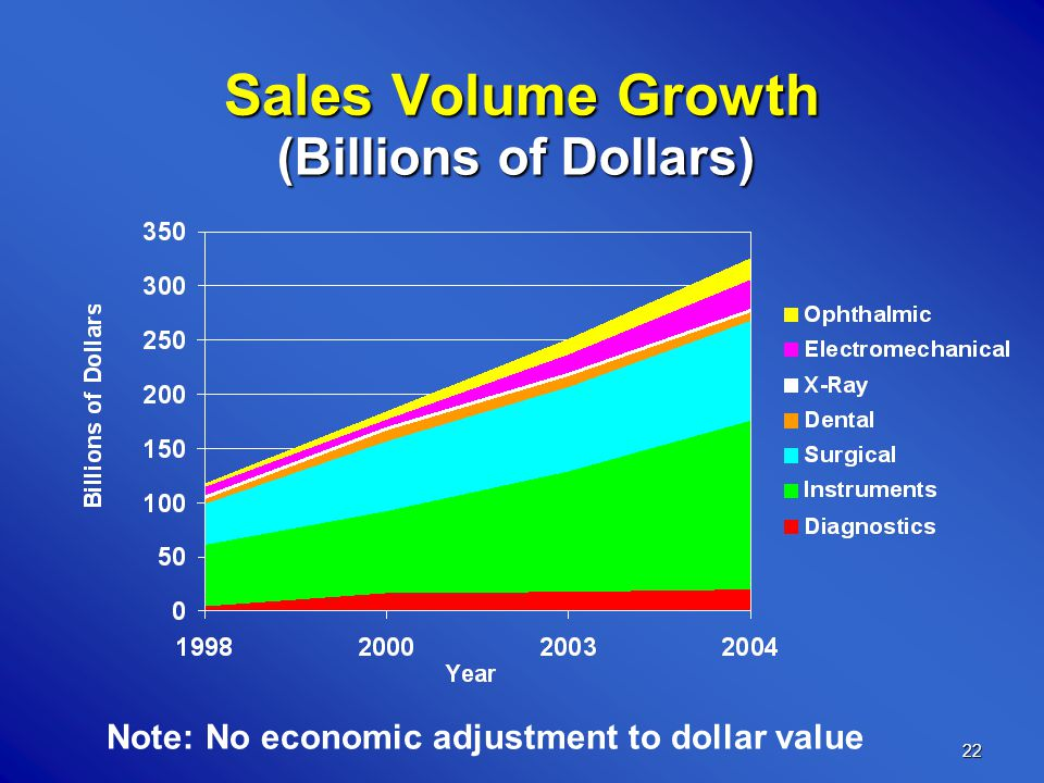 22 Sales Volume Growth Note: No economic adjustment to dollar value (Billions of Dollars)