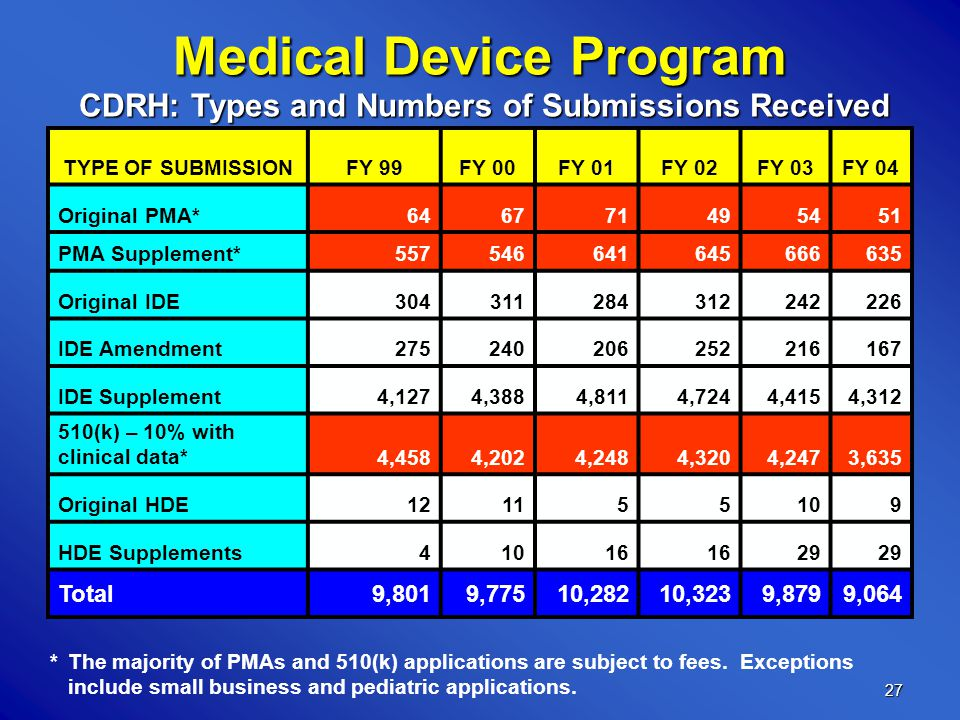 27 Medical Device Program TYPE OF SUBMISSIONFY 99FY 00FY 01FY 02FY 03FY 04 Original PMA*646771495451 PMA Supplement*557546641645666635 Original IDE304311284312242226 IDE Amendment275240206252216167 IDE Supplement4,1274,3884,8114,7244,4154,312 510(k) – 10% with clinical data*4,4584,2024,2484,3204,2473,635 Original HDE121155109 HDE Supplements41016 29 Total9,8019,77510,28210,3239,8799,064 *The majority of PMAs and 510(k) applications are subject to fees.