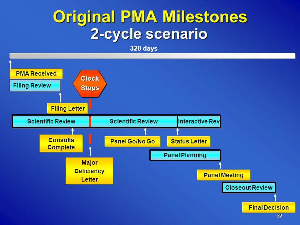 52 Scientific Review Interactive Rev Original PMA Milestones Filing Review Panel Planning Closeout Review PMA Received Panel Go/No Go Panel Meeting Filing Letter Final Decision 320 days Major Deficiency Letter ClockStops Status Letter Consults Complete 2-cycle scenario