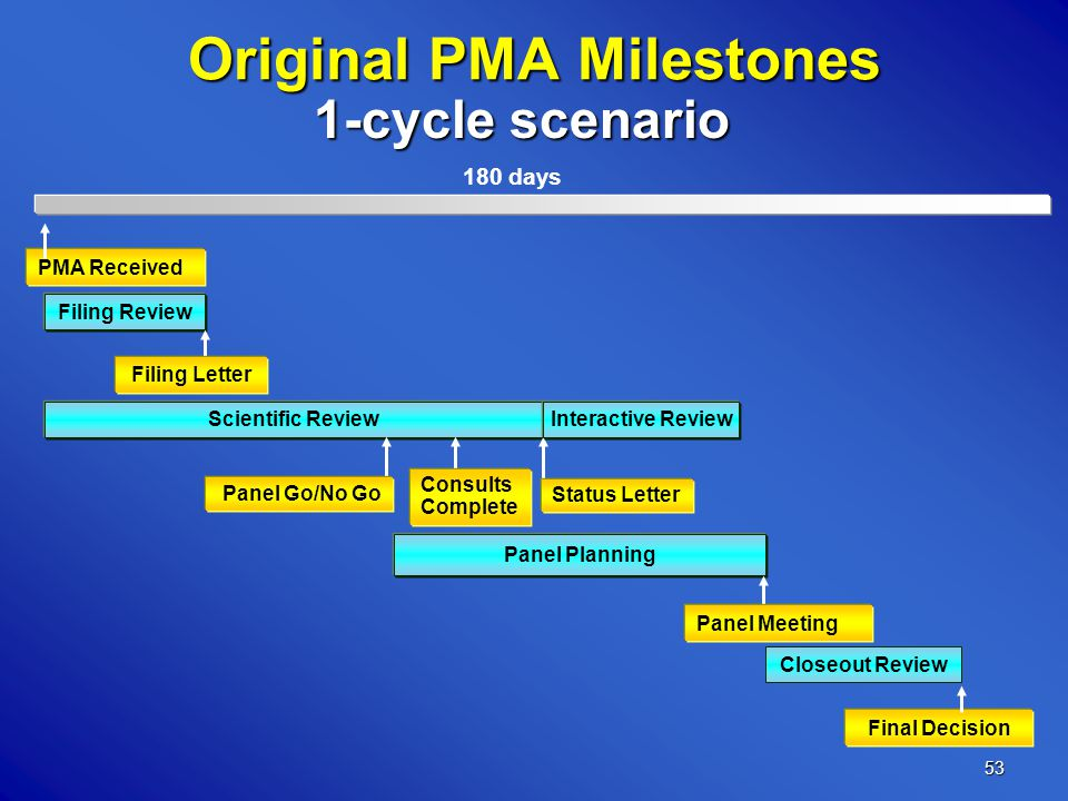 53 Original PMA Milestones Filing Review Scientific Review Panel Planning Closeout Review PMA Received Final Decision 180 days Status Letter Consults Complete Interactive Review 1-cycle scenario Panel Go/No Go Filing Letter Panel Meeting