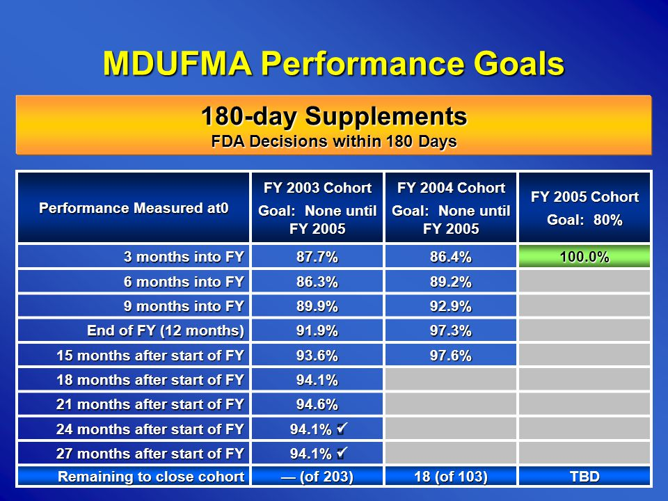 56 MDUFMA Performance Goals Performance Measured at0 FY 2003 Cohort Goal: None until FY 2005 FY 2004 Cohort Goal: None until FY 2005 FY 2005 Cohort Goal: 80% 3 months into FY 87.7%86.4%100.0% 6 months into FY 86.3%89.2% 9 months into FY 89.9%92.9% End of FY (12 months) 91.9%97.3% 15 months after start of FY 93.6%97.6% 18 months after start of FY 94.1% 21 months after start of FY 94.6% 24 months after start of FY 94.1% 94.1% 27 months after start of FY 94.1% 94.1% Remaining to close cohort (of 203) (of 203) 18 (of 103) TBD 180-day Supplements FDA Decisions within 180 Days