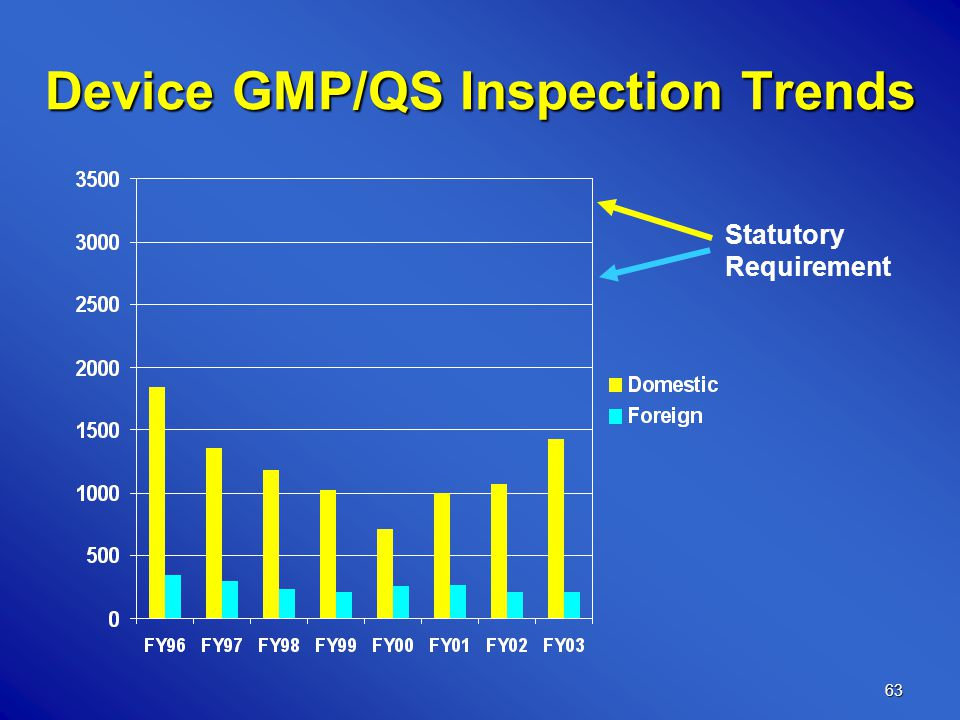 63 Device GMP/QS Inspection Trends Statutory Requirement